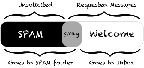 Graymail
