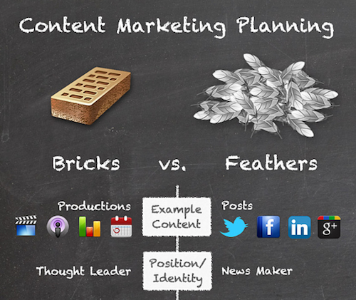 content marketing planning