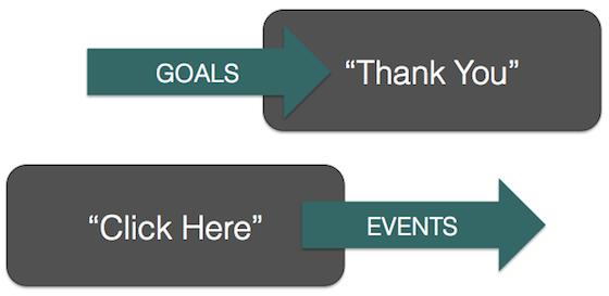 Google Analytics Goals Events