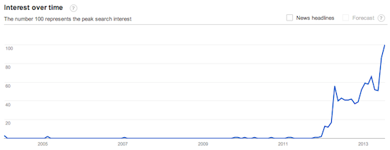 google trends line graph