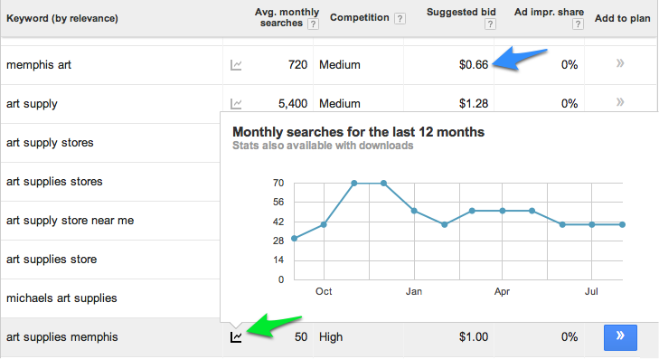 Google Keyword Planner - Monthly Trend