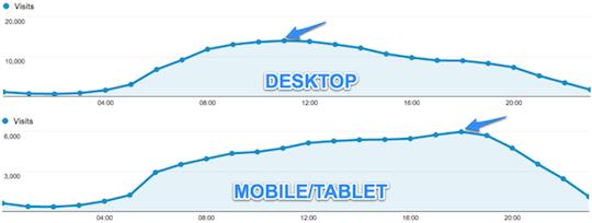 Google Analytics Time of Day