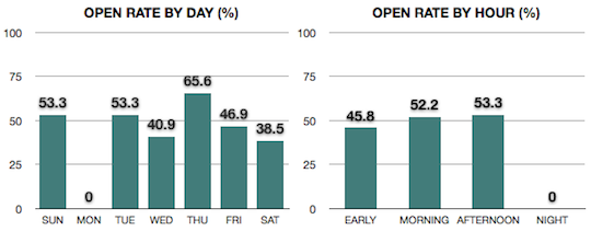 Email Open Rate Results
