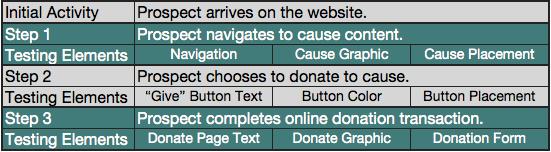 nonprofit site testing