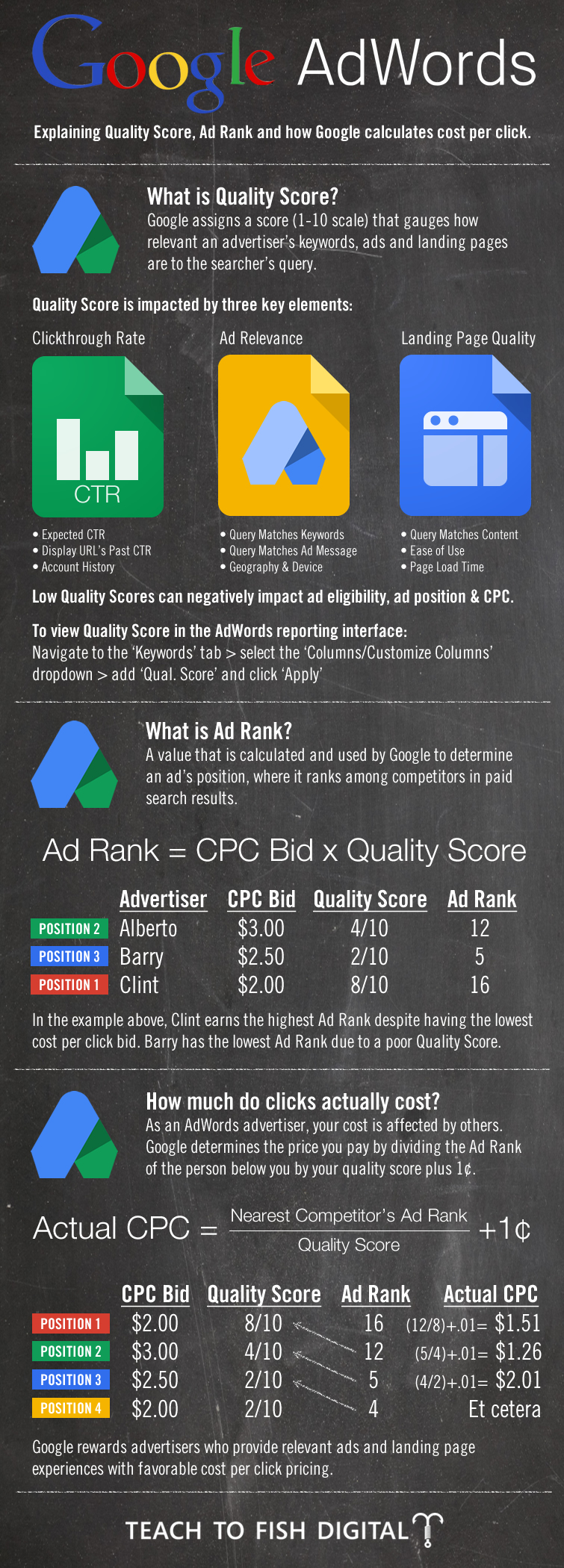 Google AdWords Infographic | Teach To Fish Digital