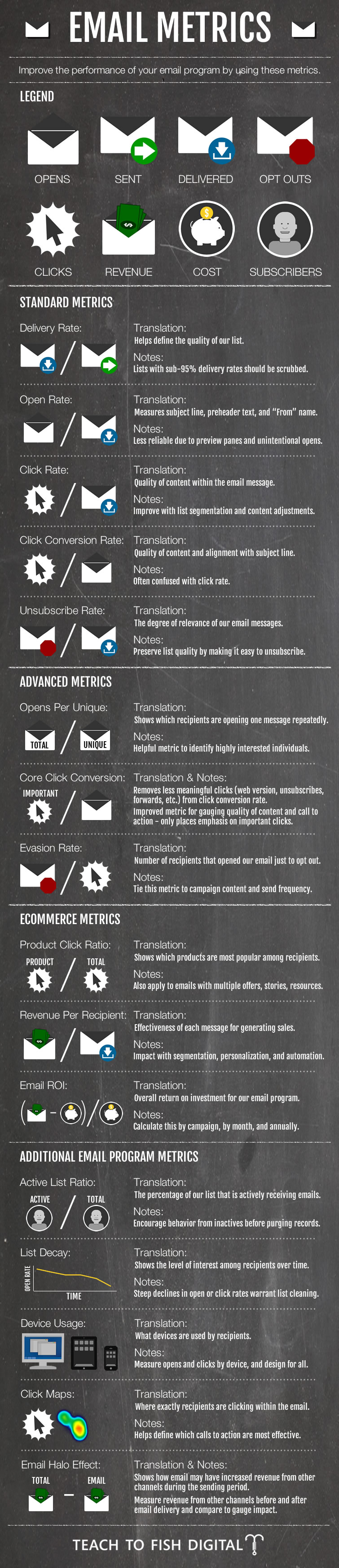 Email Marketing Metrics Infographic