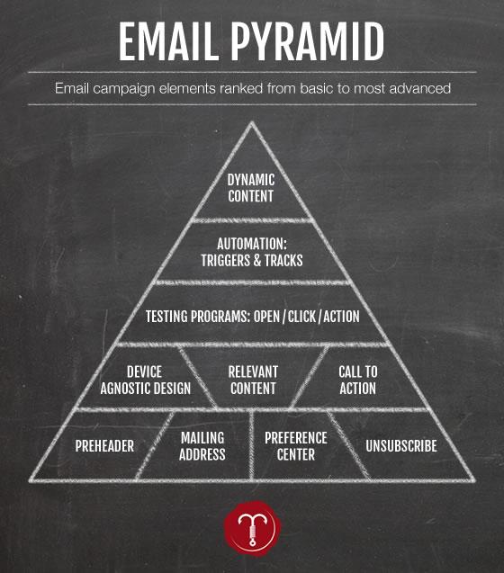 Email Marketing Pyramid