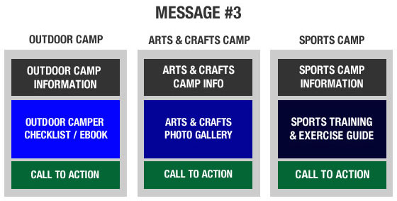 Nurture Series Call to Action